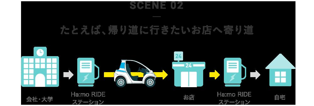 SCENE 02 たとえば、帰り道に行きたいお店へ寄り道