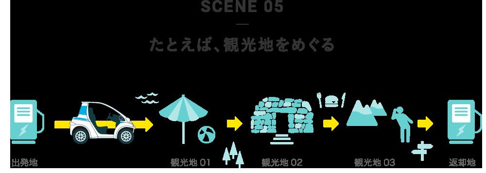 SCENE 05 たとえば、観光地をめぐる