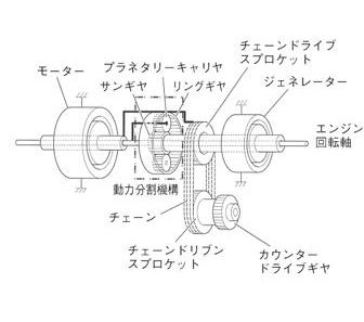 トヨタ企業サイト|トヨタ自動車75年史|技術開発|ドライブ ...