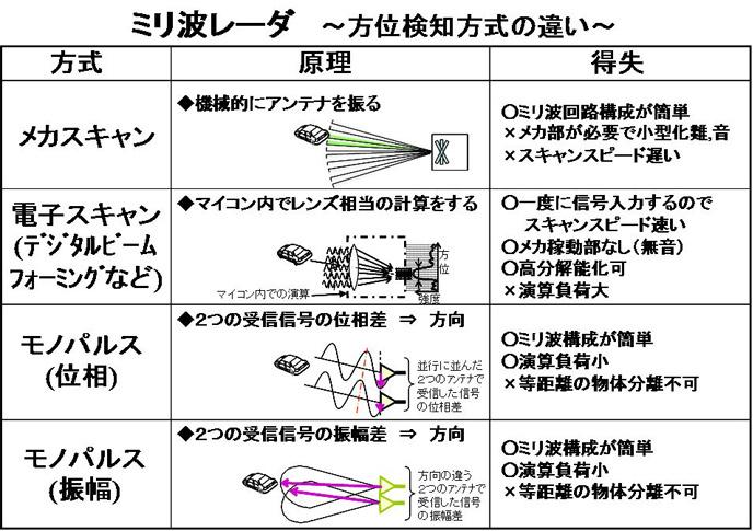 ◇ ミリ波レーダーの最新技術: Op...